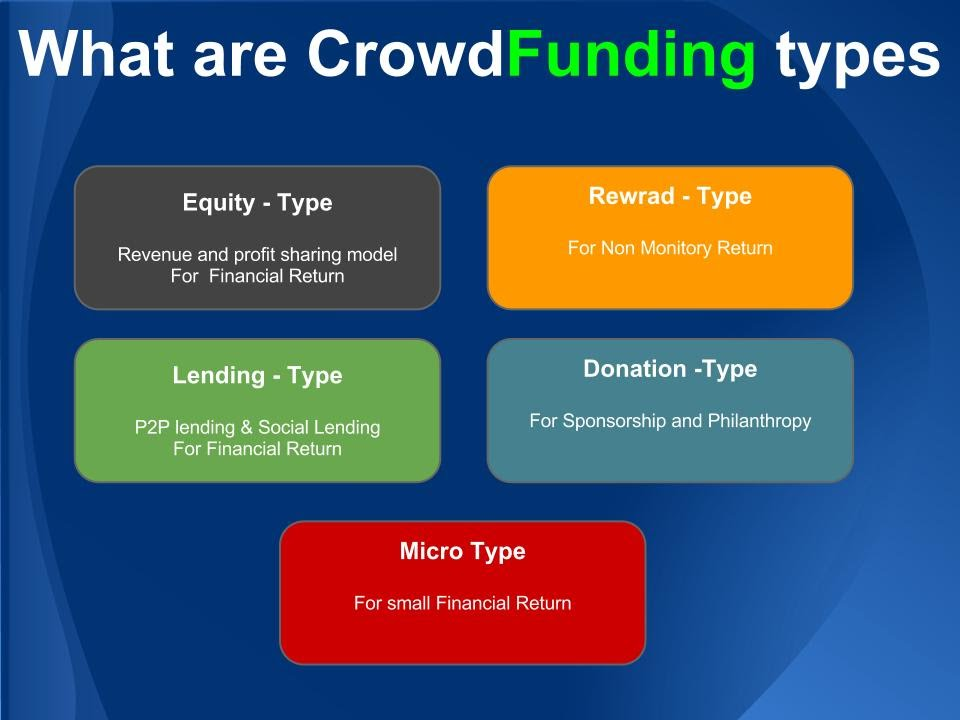 List of highest funded crowdfunding projects